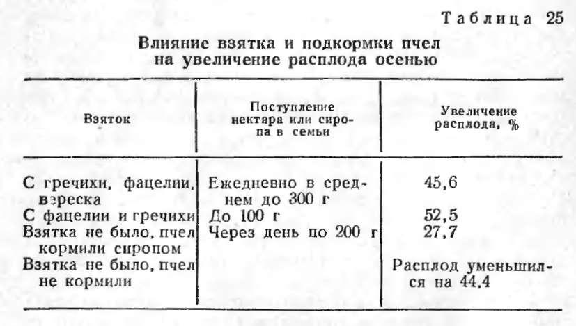 vliyanie-vzyatka-i-podkormka-pchel-na-uvelichenie-rasploda-40