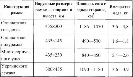 параметры пчеловодных рамок
