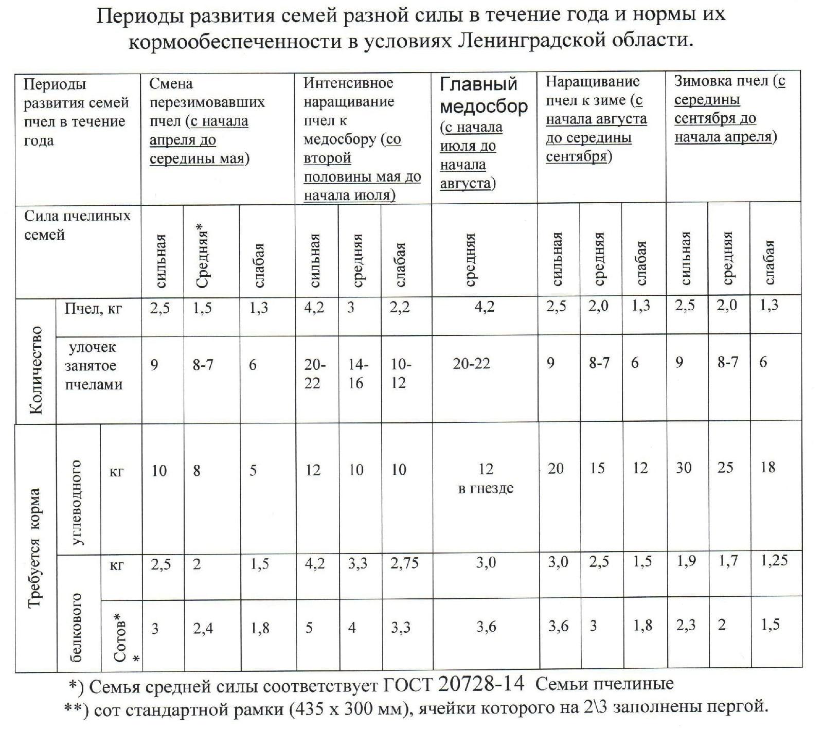нормативы в пчеловодстве для Лен. области